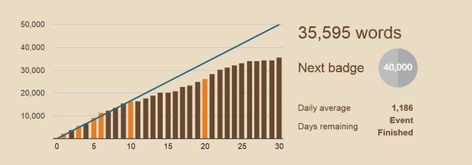 NaNoWriMo graph